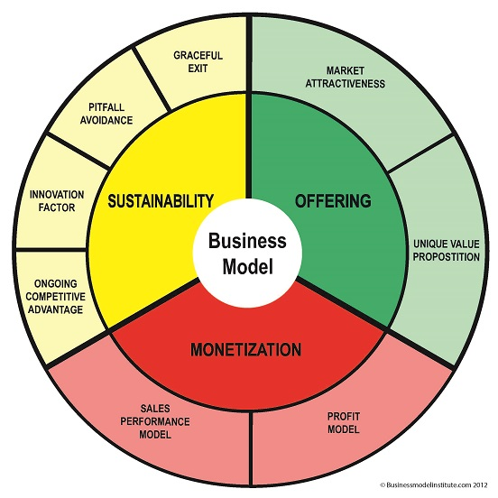 Business plan model