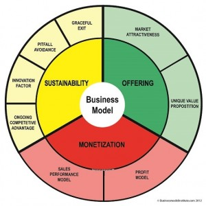 Business Model Wheel Color