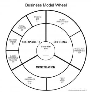 Business-Model-Wheel-V2
