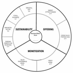 Business Model Wheel including Scoring
